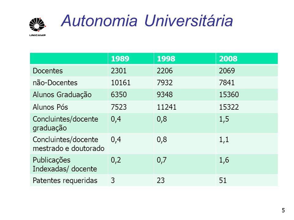 Autonomia Universitária 198919982008 Docentes230122062069 não-Docentes1016179327841 Alunos Graduação6350934815360 Alunos Pós75231124115322 Concluintes
