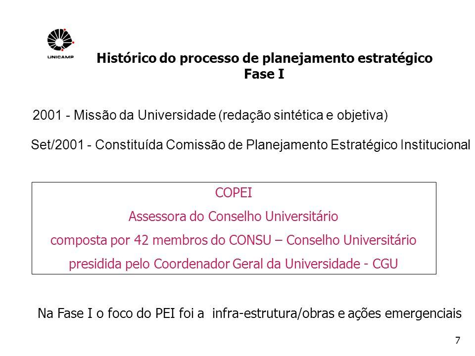 8 Duas vertentes fundamentais AMPLA ETAPA DE SENSIBILIZAÇÃO REVISÃO FASE I O foco é contribuir para a elaboração de um orçamento cada vez mais qualificado e coerente com os objetivos maiores da Universidade Histórico do processo de planejamento estratégico Fase II - 2002