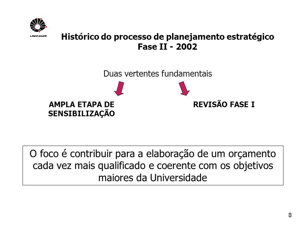 19 QUALIFICAÇÃO E EXPANSÃO DO ENSINO DE GRADUAÇÃO Promover uma ampla discussão na Universidade sobre os cursos de graduação, tendo em vista as diretrizes curriculares, as transformações sociais, a globalização, as inovações tecnológicas, a reforma universitária, a interdisciplinaridade dos conteúdos, a integração entre a teoria e a prática profissional/pesquisa, as novas metodologias de ensino Linha 1.1 Qualificar e expandir os cursos de graduação Linha 1.4 Estimular a iniciação científica.