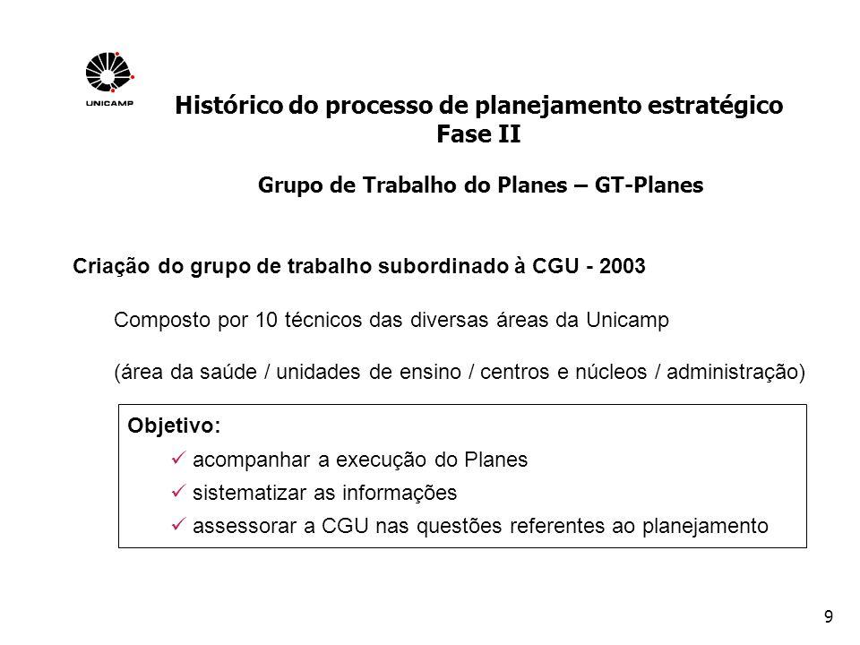 10 REVISÃO FASE I Definição do Propósito e Estratégias da Unicamp - 2003 UNIDADES ÓRGÃOS COPEI CONSU PLANES DA UNICAMP MissãoVisão Princípios e Valores Áreas Estratégicas Estratégias Sugestões da fase anterior para apreciação sugestões proposta Histórico do processo de planejamento estratégico Fase II