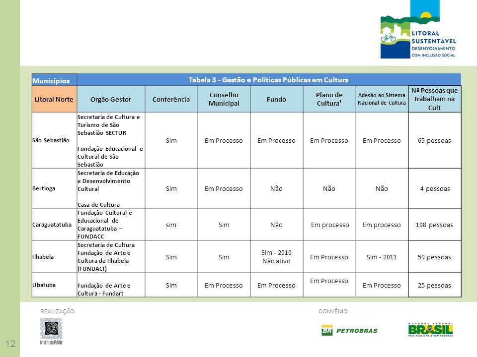 12 REALIZAÇÃOCONVÊNIO Municípios Tabela 3 - Gestão e Políticas Públicas em Cultura Litoral NorteOrgão GestorConferência Conselho Municipal Fundo Plano