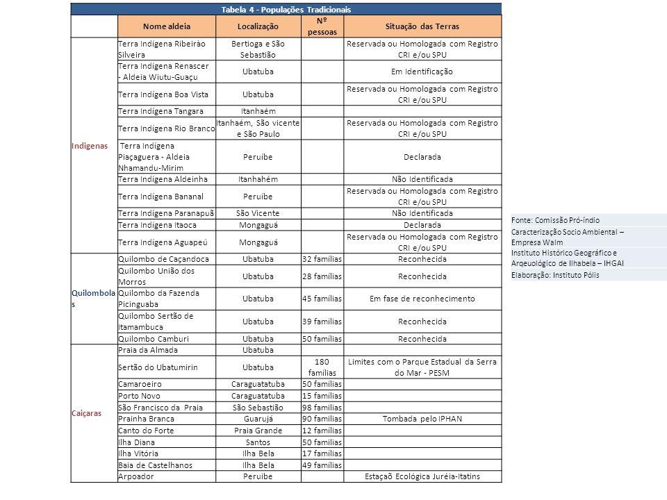 Tabela 4 - Populações Tradicionais Nome aldeiaLocalização Nº pessoas Situação das Terras Indigenas Terra Indígena Ribeirào Silveira Bertioga e São Seb