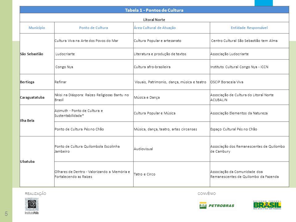 55 REALIZAÇÃOCONVÊNIO Tabela 1 - Pontos de Cultura Litoral Norte MunicípioPonto de CulturaÁrea Cultural de AtuaçãoEntidade Responsável São Sebastião C