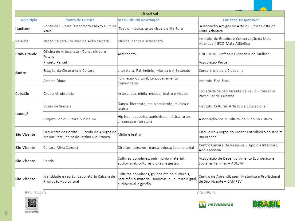 66 REALIZAÇÃOCONVÊNIO Litoral Sul MunicípioPonto de CulturaÁrea Cultural de AtuaçãoEntidade Responsável Itanhaém Ponto de Cultura