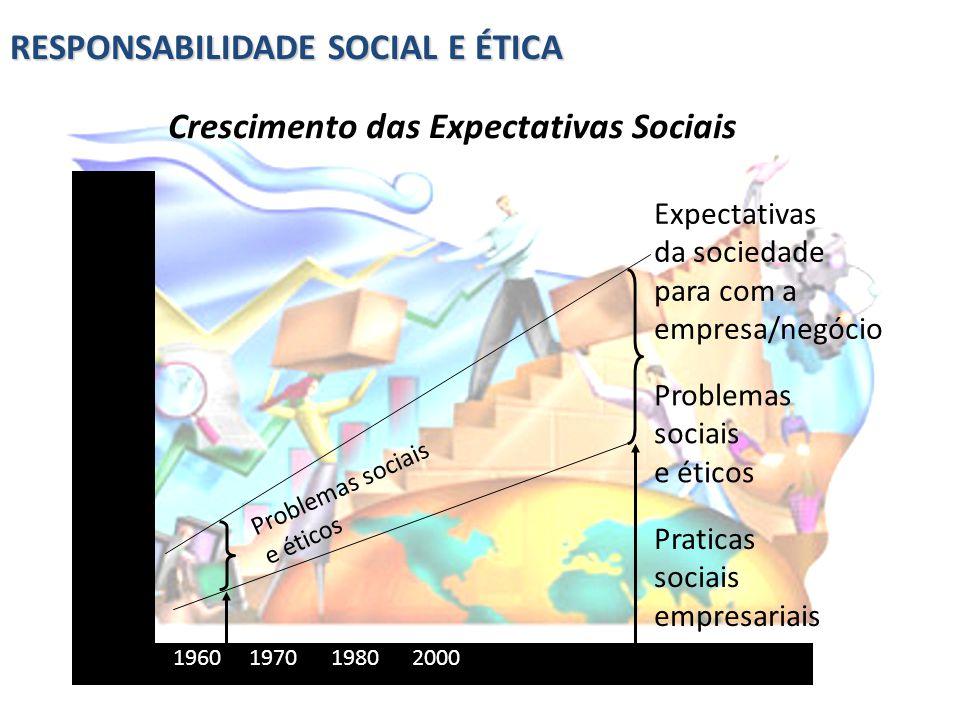 RESPONSABILIDADE SOCIAL E ÉTICA Crescimento das Expectativas Sociais 1960 1970 1980 2000 Expectativas da sociedade para com a empresa/negócio Problema