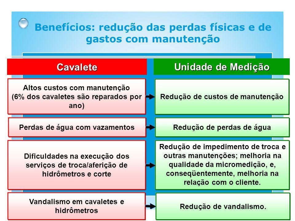 Altos custos com manutenção (6% dos cavaletes são reparados por ano) Benefícios: redução das perdas físicas e de gastos com manutenção Perdas de água