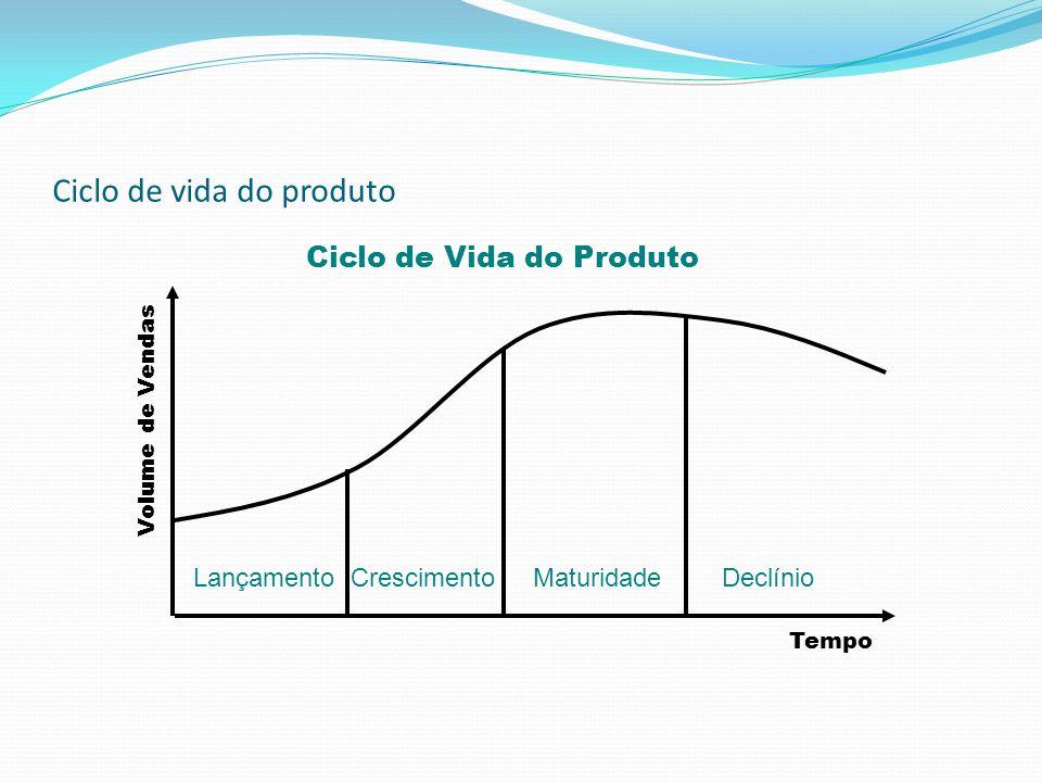 Ciclo de vida do produto Lançamento Crescimento Maturidade Declínio Volume de Vendas Tempo Ciclo de Vida do Produto