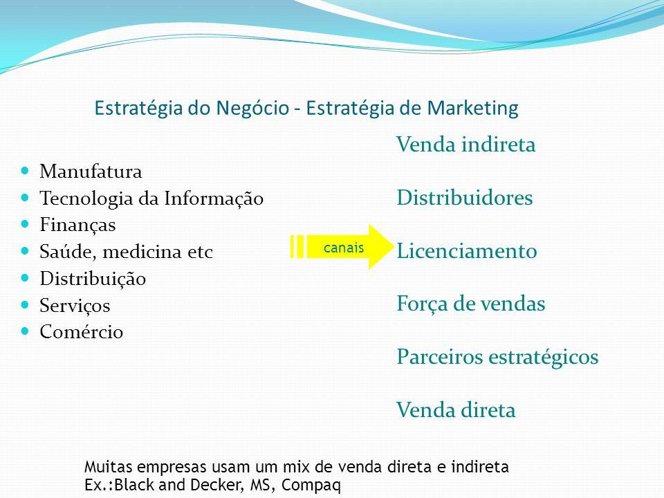Manufatura Tecnologia da Informação Finanças Saúde, medicina etc Distribuição Serviços Comércio Venda indireta Distribuidores Licenciamento Força de v