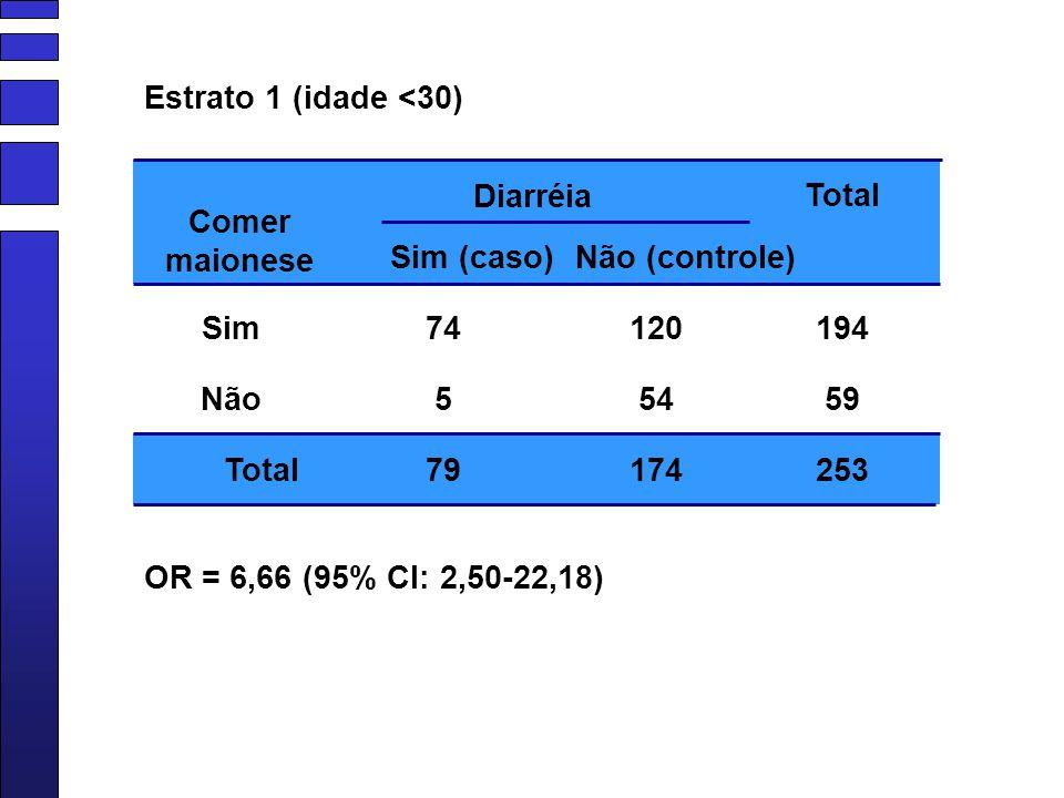 Diarréia Sim Sim (caso)Não (controle) Não Total 74 5 79 120 54 174 194 59 253 Comer maionese OR = 6,66 (95% CI: 2,50-22,18) Estrato 1 (idade <30)
