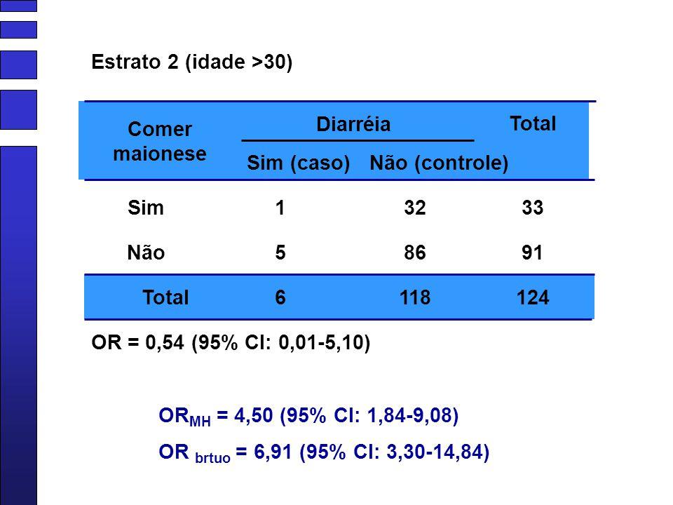 Diarréia Sim Sim (caso)Não (controle) Não Total 1 5 6 32 86 118 33 91 124 Comer maionese OR = 0,54 (95% CI: 0,01-5,10) Estrato 2 (idade >30) OR MH = 4