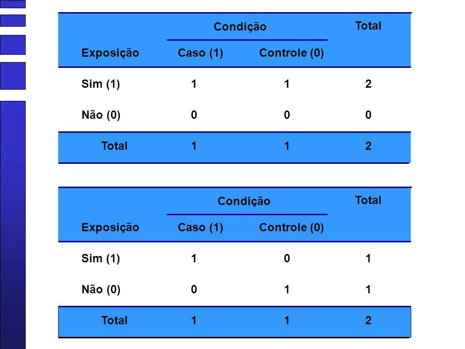 Condição Sim (1) Caso (1)Controle (0) Não (0) Total 1 0 1 1 0 1 2 0 2 Exposição Condição Sim (1) Caso (1)Controle (0) Não (0) Total 1 0 1 0 1 1 1 1 2