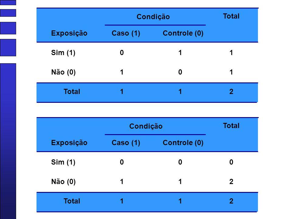 Condição Sim (1) Caso (1)Controle (0) Não (0) Total 0 1 1 1 0 1 1 1 2 Exposição Condição Sim (1) Caso (1)Controle (0) Não (0) Total 0 1 1 0 1 1 0 2 2