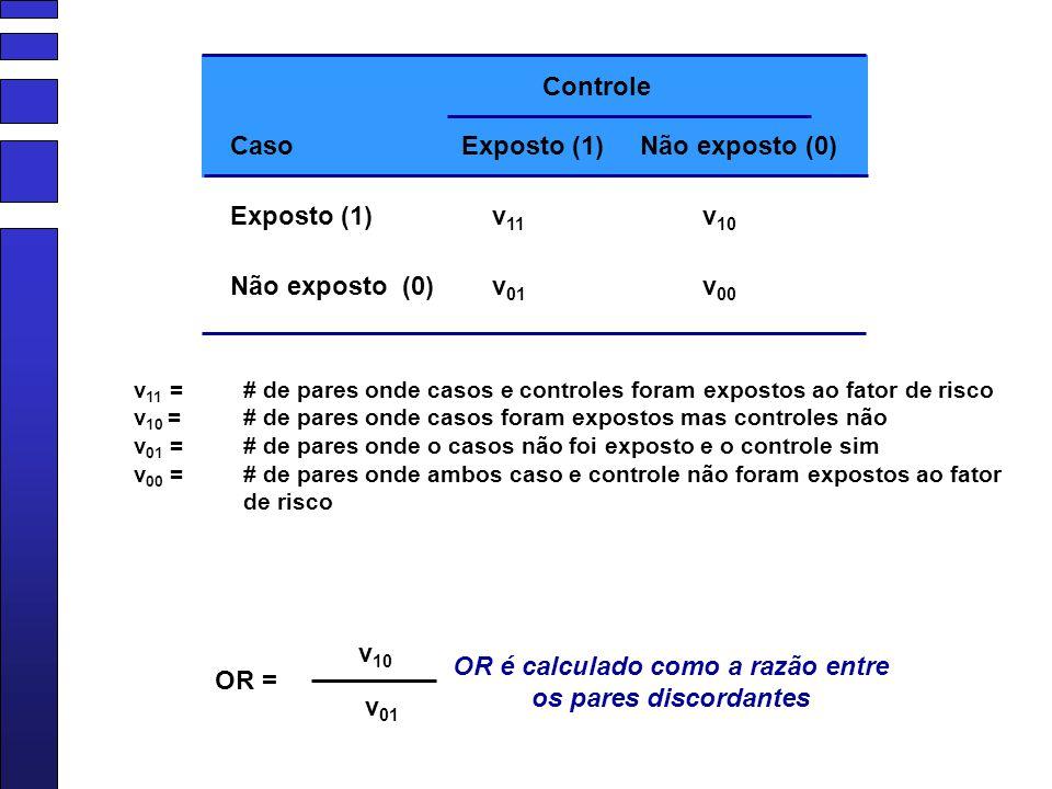 Controle Exposto (1) Não exposto (0) v 11 v 01 v 10 v 00 Caso v 11 = # de pares onde casos e controles foram expostos ao fator de risco v 10 = # de pa