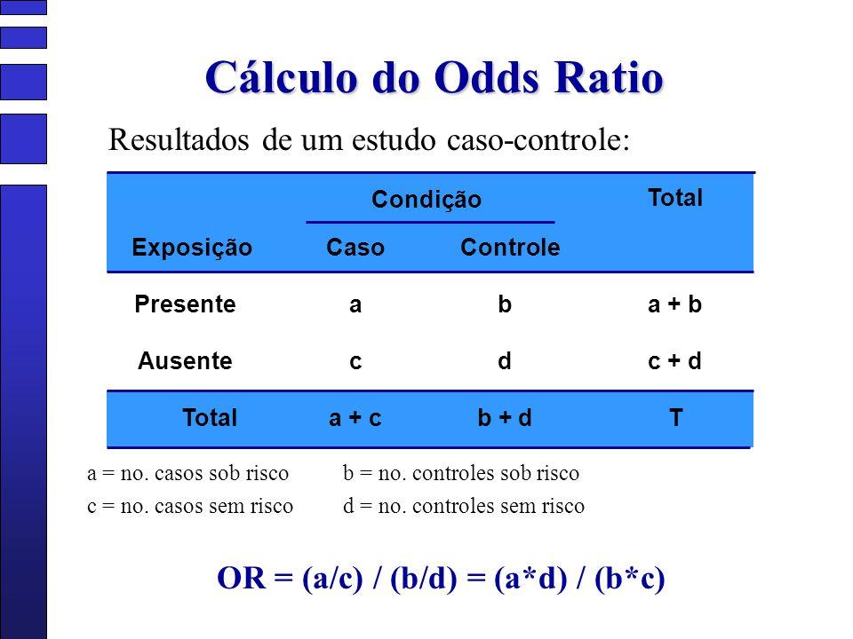 Cálculo do Odds Ratio a = no. casos sob riscob = no. controles sob risco c = no. casos sem riscod = no. controles sem risco OR = (a/c) / (b/d) = (a*d)