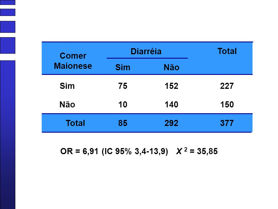 Diarréia Sim Não Total 75 10 85 152 140 292 227 150 377 Comer Maionese OR = 6,91 (IC 95% 3,4-13,9) X 2 = 35,85
