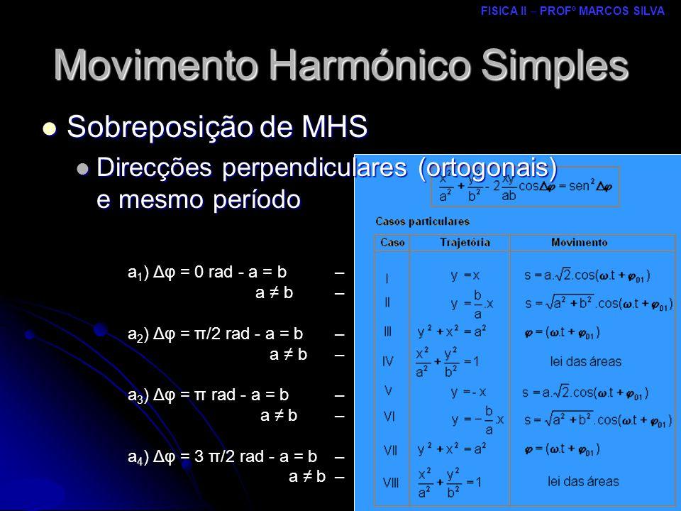 FISICA II – PROFº MARCOS SILVA MRCPDF – UM Movimento Harmónico Simples Sobreposição de MHS Sobreposição de MHS Direcções perpendiculares (ortogonais) e mesmo período Direcções perpendiculares (ortogonais) e mesmo período a 1 ) Δφ = 0 rad - a = b– a b– a 2 ) Δφ = π/2 rad - a = b– a b– a 3 ) Δφ = π rad - a = b – a b– a 4 ) Δφ = 3 π/2 rad - a = b– a b–