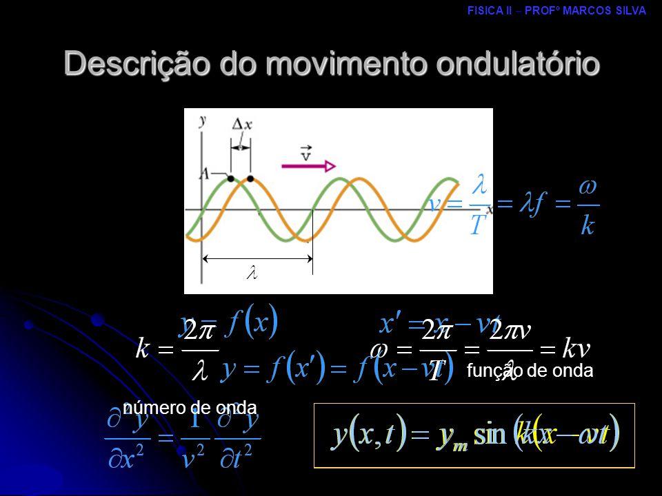 FISICA II – PROFº MARCOS SILVA MRCPDF – UM onda para t = Δt onda para t = 0 Descrição do movimento ondulatório função de onda número de onda