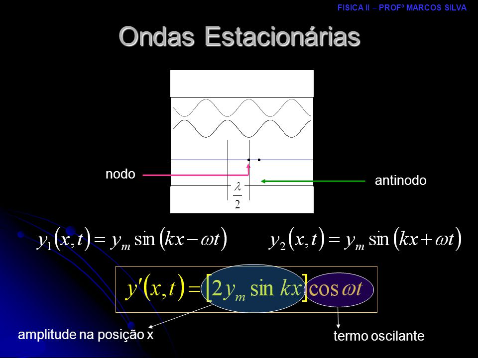 FISICA II – PROFº MARCOS SILVA MRCPDF – UM nodo antinodo amplitude na posição x termo oscilante Ondas Estacionárias