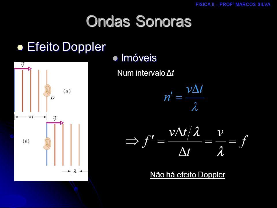 FISICA II – PROFº MARCOS SILVA MRCPDF – UM Imóveis Imóveis Ondas Sonoras Num intervalo Δt Não há efeito Doppler Efeito Doppler Efeito Doppler