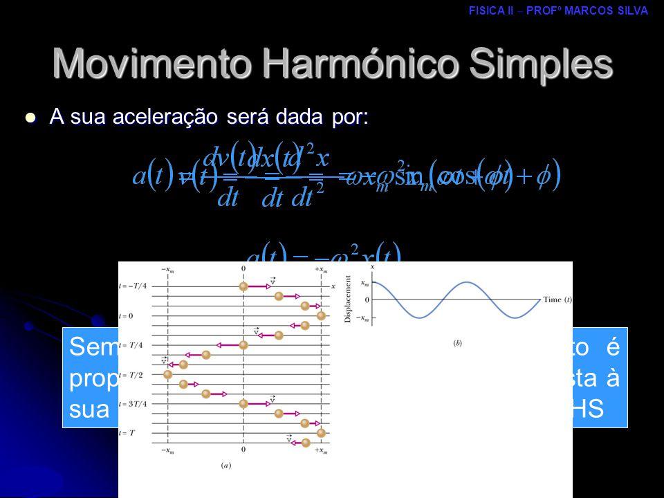 FISICA II – PROFº MARCOS SILVA MRCPDF – UM Movimento Harmónico Simples