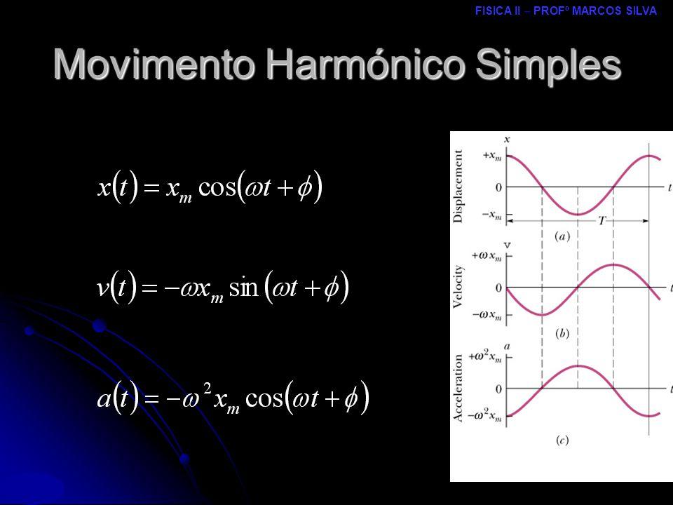 FISICA II – PROFº MARCOS SILVA MRCPDF – UM Movimento Harmónico Simples Sobreposição de MHS Sobreposição de MHS Direcções perpendiculares (ortogonais) e períodos diferentes Direcções perpendiculares (ortogonais) e períodos diferentes se os períodos componentes são comensuráveis, o movimento resultante é periódico e seu período é o m.m.c.