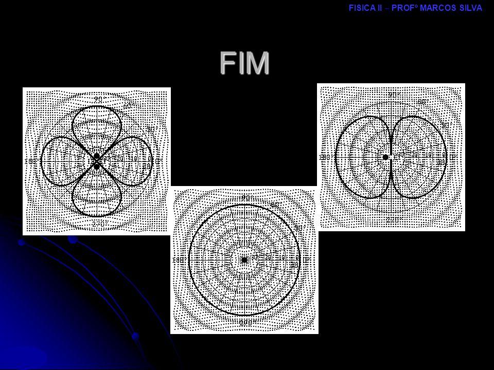 FISICA II – PROFº MARCOS SILVA MRCPDF – UM FIM