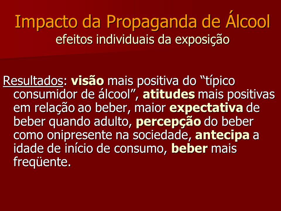 Impacto da Propaganda de Álcool efeitos individuais da exposição Resultados: visão mais positiva do típico consumidor de álcool, atitudes mais positiv