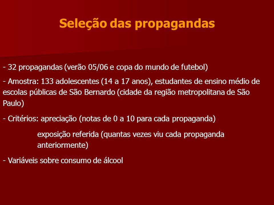 Seleção das propagandas - 32 propagandas (verão 05/06 e copa do mundo de futebol) - Amostra: 133 adolescentes (14 a 17 anos), estudantes de ensino méd