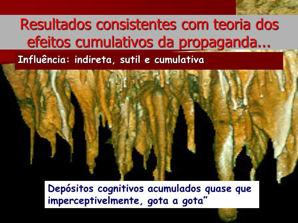 Resultados consistentes com teoria dos efeitos cumulativos da propaganda... Influência: indireta, sutil e cumulativa Depósitos cognitivos acumulados q
