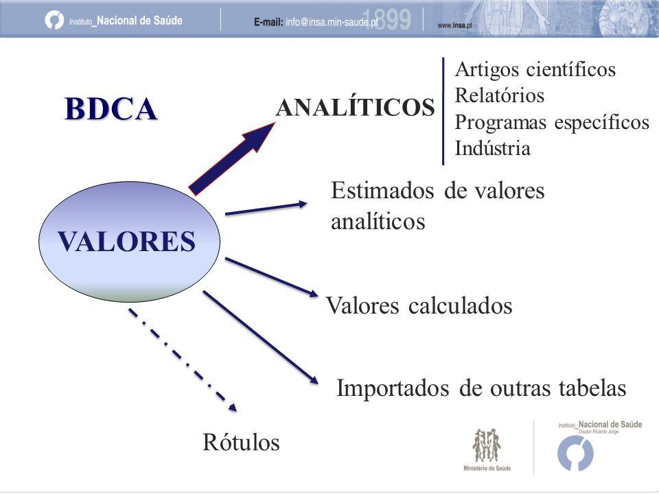 VALORES Valores calculados Importados de outras tabelas ANALÍTICOS Estimados de valores analíticos Artigos científicos Relatórios Programas específicos Indústria Rótulos BDCA
