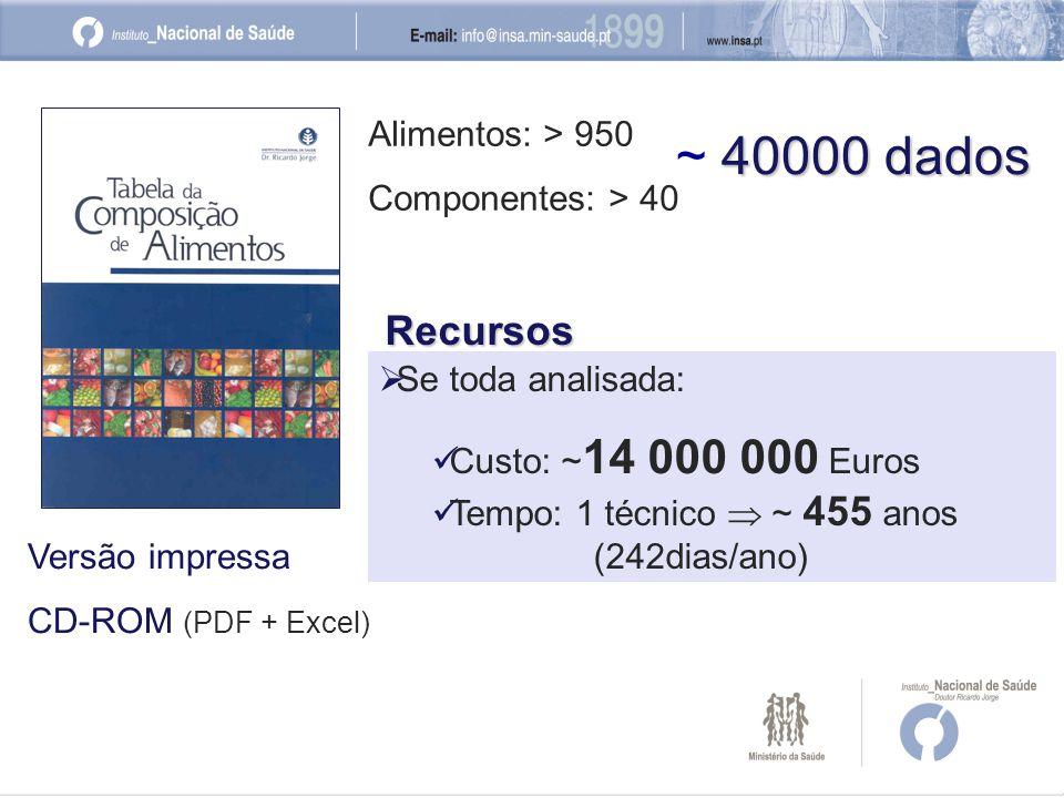 Alimentos: > 950 Componentes: > 40 40000 dados ~ 40000 dadosRecursos Se toda analisada: Custo: ~ 14 000 000 Euros Tempo: 1 técnico ~ 455 anos (242dias/ano) Versão impressa CD-ROM (PDF + Excel)