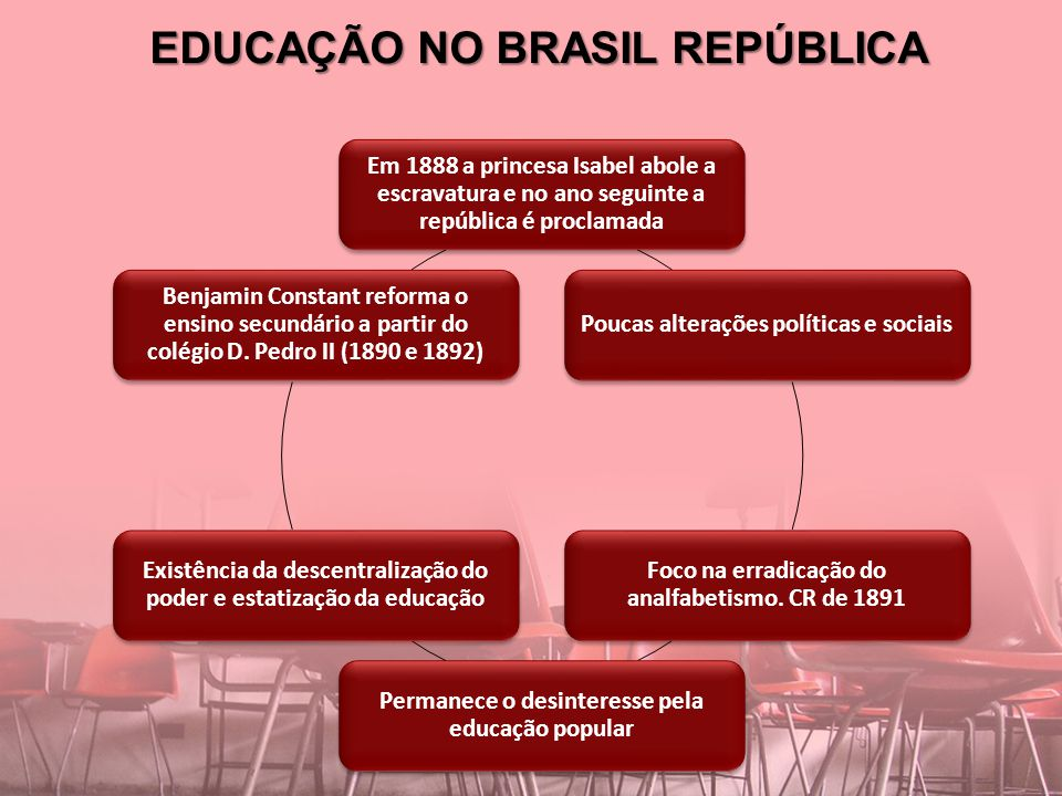 EDUCAÇÃO NO BRASIL REPÚBLICA Em 1888 a princesa Isabel abole a escravatura e no ano seguinte a república é proclamada Poucas alterações políticas e so