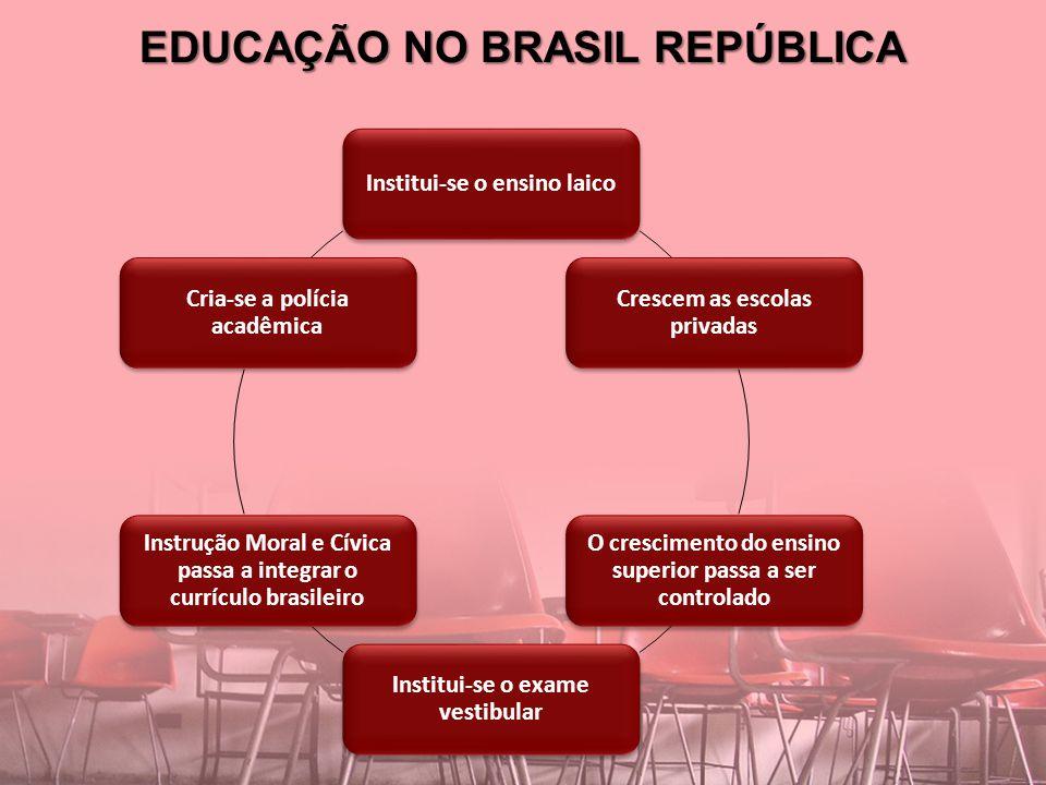 EDUCAÇÃO NO BRASIL REPÚBLICA Institui-se o ensino laico Crescem as escolas privadas O crescimento do ensino superior passa a ser controlado Institui-s