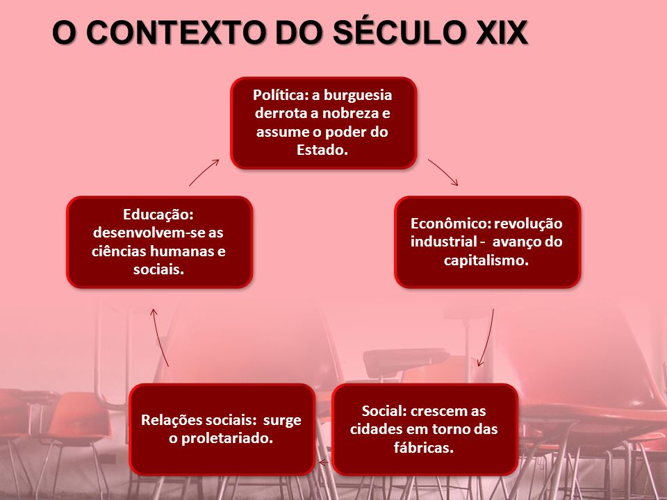 O CONTEXTO DO SÉCULO XIX Política: a burguesia derrota a nobreza e assume o poder do Estado. Econômico: revolução industrial - avanço do capitalismo.
