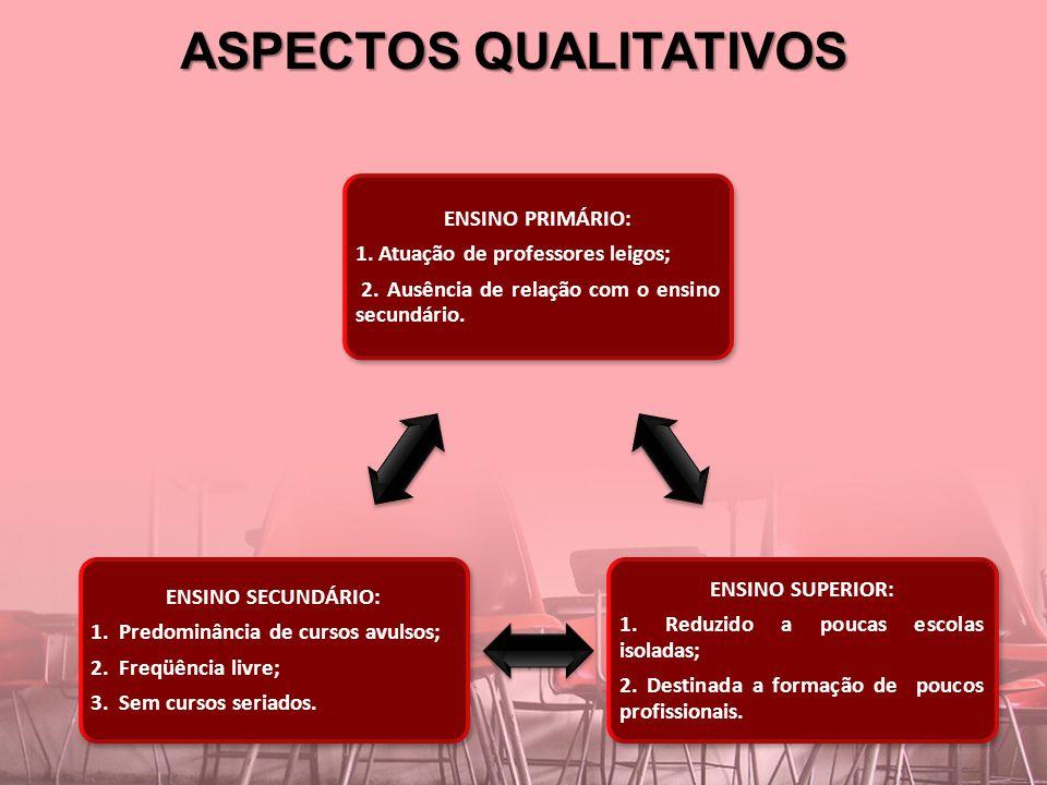 ASPECTOS QUALITATIVOS ENSINO PRIMÁRIO: 1. Atuação de professores leigos; 2. Ausência de relação com o ensino secundário. ENSINO SUPERIOR: 1. Reduzido