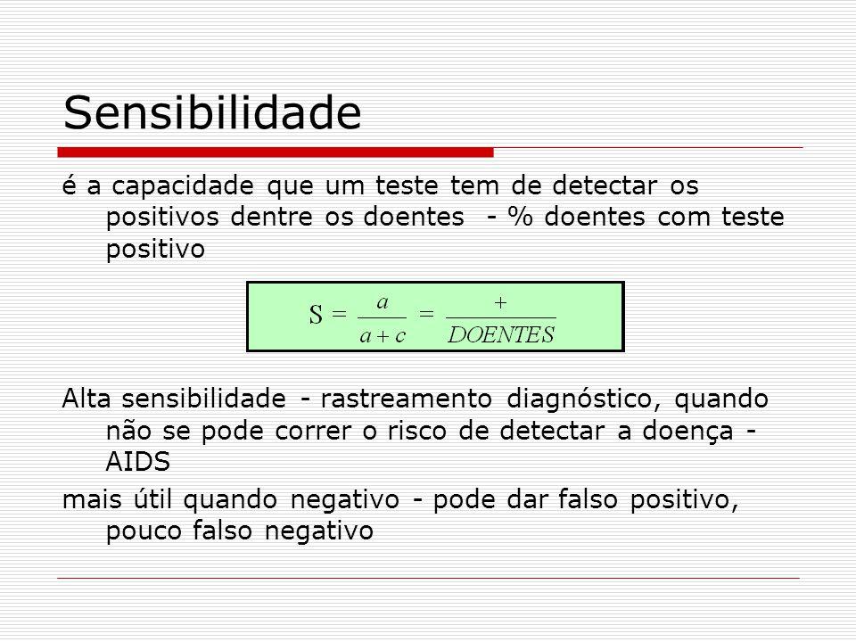 Sensibilidade é a capacidade que um teste tem de detectar os positivos dentre os doentes - % doentes com teste positivo Alta sensibilidade - rastreame