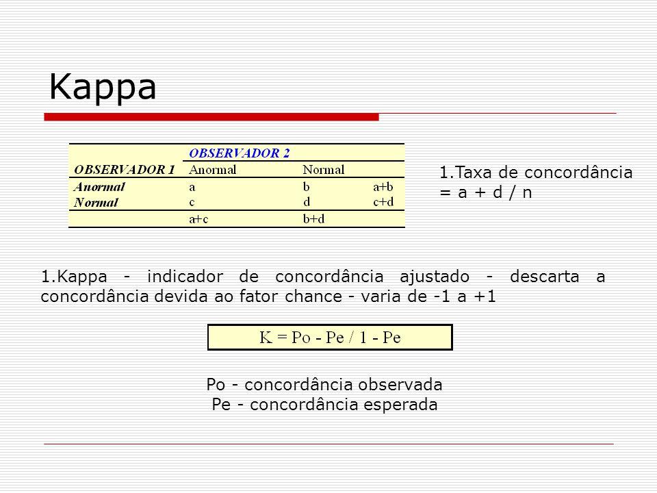 Kappa 1.Taxa de concordância = a + d / n 1.Kappa - indicador de concordância ajustado - descarta a concordância devida ao fator chance - varia de -1 a