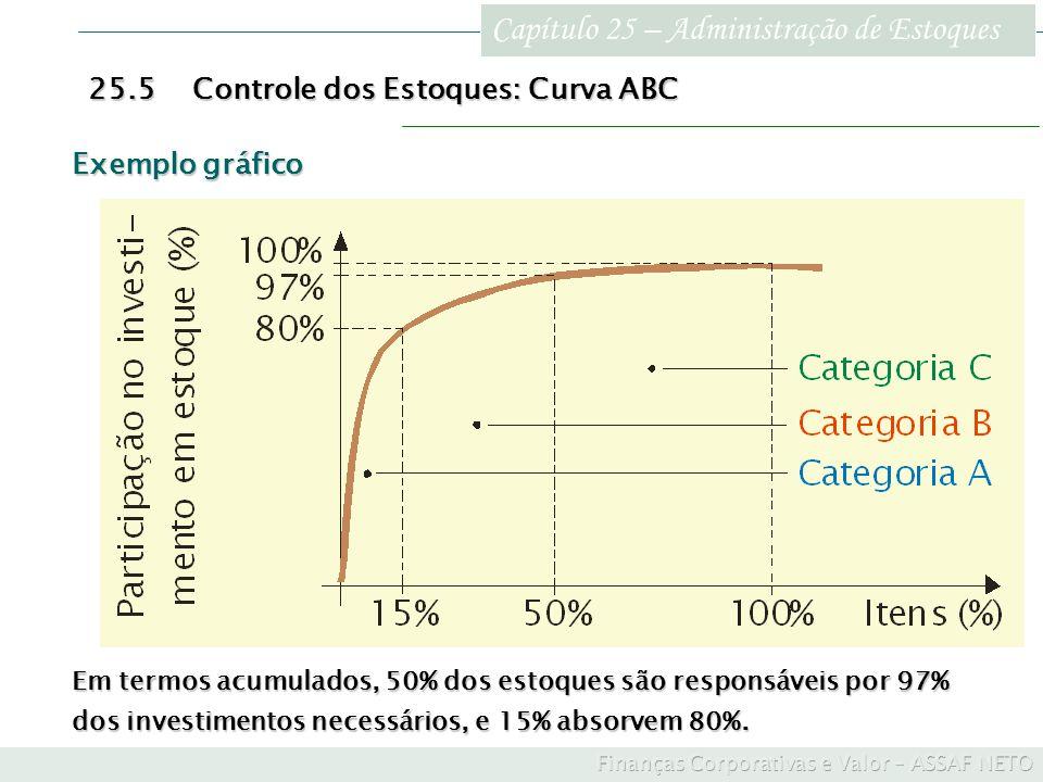 Capítulo 25 – Administração de Estoques 25.5Controle dos Estoques: Curva ABC Exemplo gráfico Em termos acumulados, 50% dos estoques são responsáveis p