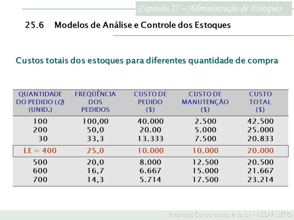 Capítulo 25 – Administração de Estoques 25.6Modelos de Análise e Controle dos Estoques 20.500 21.667 23.214 12.500 15.000 17.500 8.000 6.667 5.714 20,
