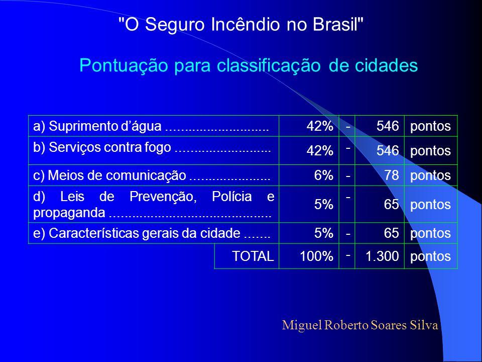 Parte VIII Situação atual da classificação de cidades Trevizan & Associados Corretora de Seguros O Seguro Incêndio no Brasil