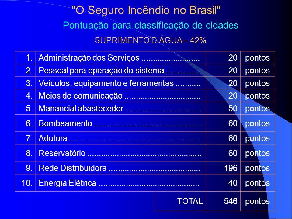 O Seguro Incêndio no Brasil Pontuação para classificação de cidades SUPRIMENTO DÁGUA – 42% 1.Administração dos Serviços..........................20pontos 2.Pessoal para operação do sistema...............20pontos 3.Veículos, equipamento e ferramentas...........20pontos 4.Meios de comunicação..................................20pontos 5.Manancial abastecedor..................................50pontos 6.Bombeamento................................................60pontos 7.Adutora..........................................................60pontos 8.Reservatório...................................................60pontos 9.Rede Distribuidora.........................................196pontos 10.Energia Elétrica.............................................40pontos TOTAL546pontos