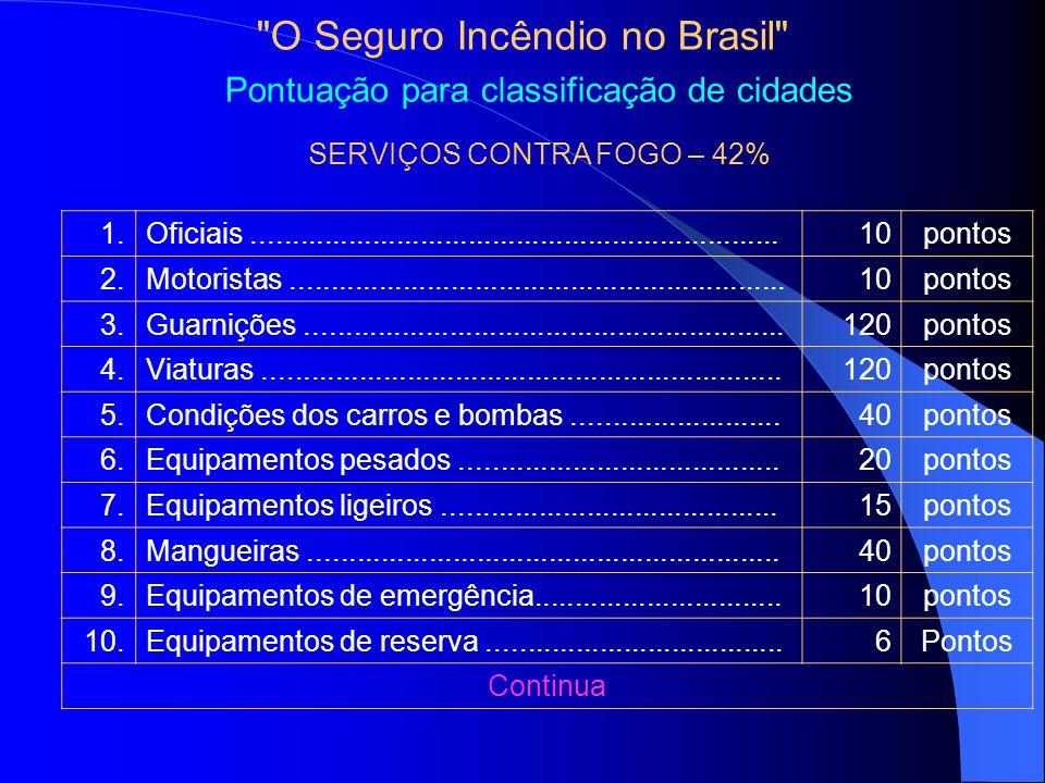O Seguro Incêndio no Brasil Pontuação para classificação de cidades SERVIÇOS CONTRA FOGO – 42% 1.Oficiais..................................................................10pontos 2.Motoristas..............................................................10pontos 3.Guarnições............................................................120pontos 4.Viaturas.................................................................120pontos 5.Condições dos carros e bombas..........................40pontos 6.Equipamentos pesados........................................20pontos 7.Equipamentos ligeiros..........................................15pontos 8.Mangueiras...........................................................40pontos 9.Equipamentos de emergência...............................10pontos 10.Equipamentos de reserva.....................................6Pontos Continua