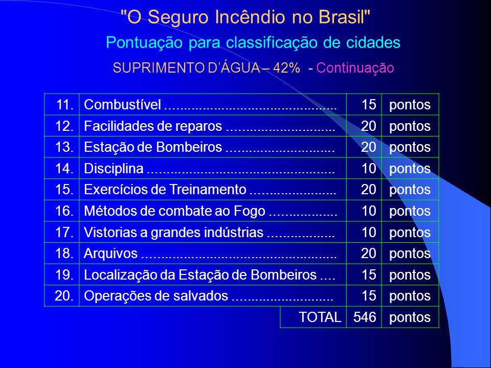 O Seguro Incêndio no Brasil Pontuação para classificação de cidades SUPRIMENTO DÁGUA – 42% - Continuação 11.Combustível..............................................15pontos 12.Facilidades de reparos.............................20pontos 13.Estação de Bombeiros.............................20pontos 14.Disciplina..................................................10pontos 15.Exercícios de Treinamento.......................20pontos 16.Métodos de combate ao Fogo..................10pontos 17.Vistorias a grandes indústrias..................10pontos 18.Arquivos....................................................20pontos 19.Localização da Estação de Bombeiros....15pontos 20.Operações de salvados...........................15pontos TOTAL546pontos