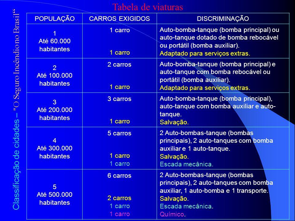 Tabela de viaturas Classificação de cidades – O Seguro Incêndio no Brasil POPULAÇÃOCARROS EXIGIDOSDISCRIMINAÇÃO 1 Até 60.000 habitantes 1 carro Auto-bomba-tanque (bomba principal) ou auto-tanque dotado de bomba rebocável ou portátil (bomba auxiliar).