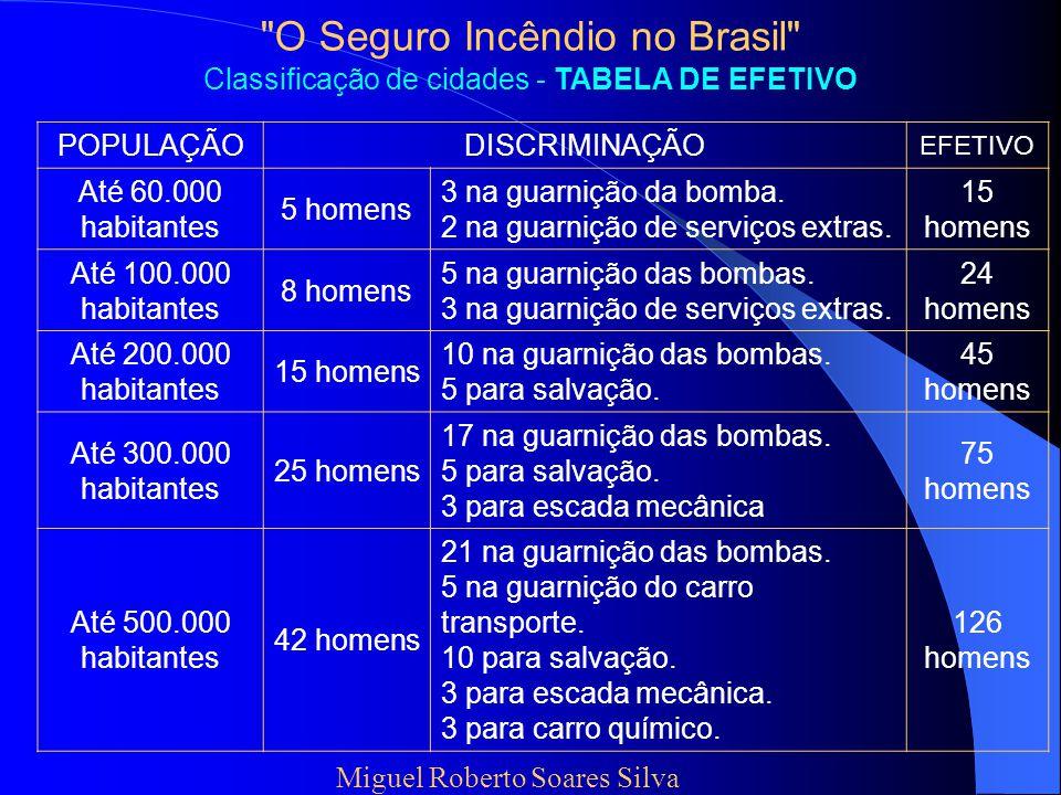 O Seguro Incêndio no Brasil Classificação de cidades - TABELA DE EFETIVO POPULAÇÃODISCRIMINAÇÃO EFETIVO Até 60.000 habitantes 5 homens 3 na guarnição da bomba.