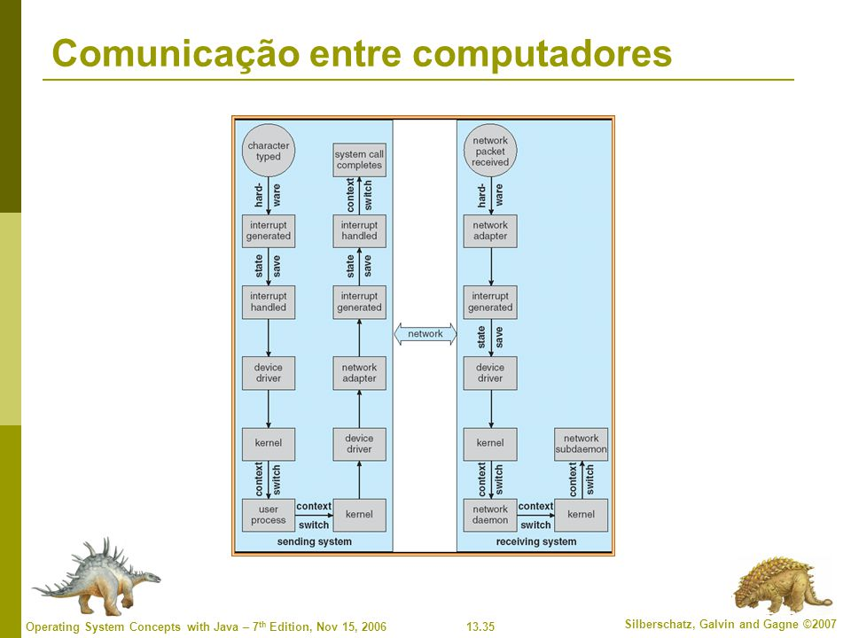 13.35 Silberschatz, Galvin and Gagne ©2007 Operating System Concepts with Java – 7 th Edition, Nov 15, 2006 Comunicação entre computadores