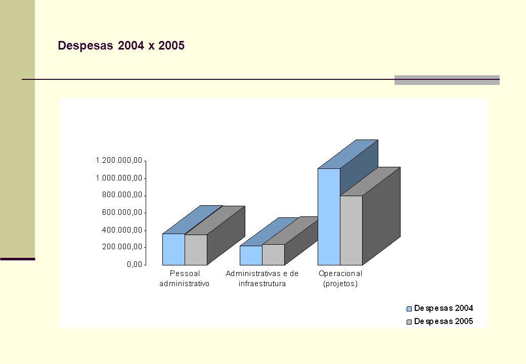 Despesas 2004 x 2005