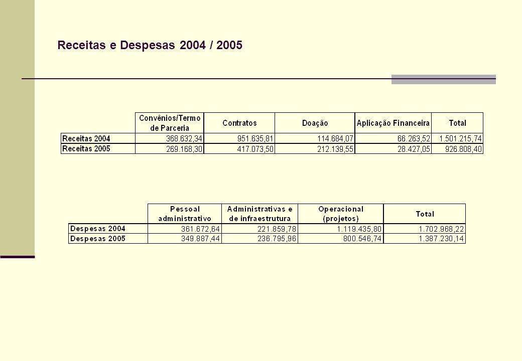 Receitas e Despesas 2004 / 2005