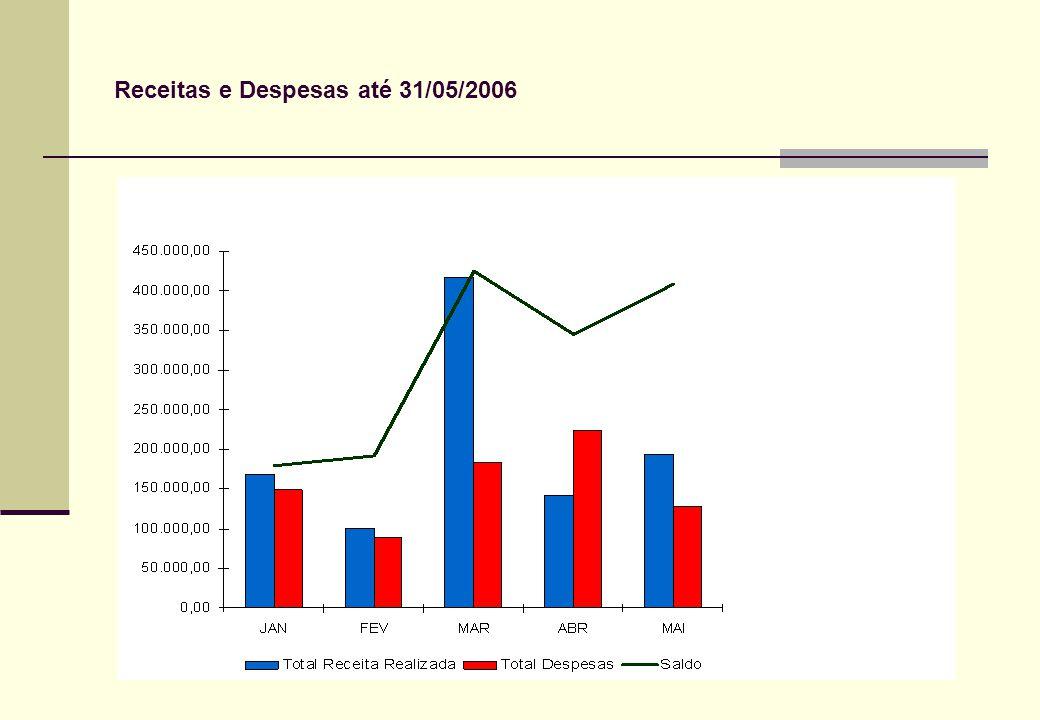Receitas e Despesas até 31/05/2006