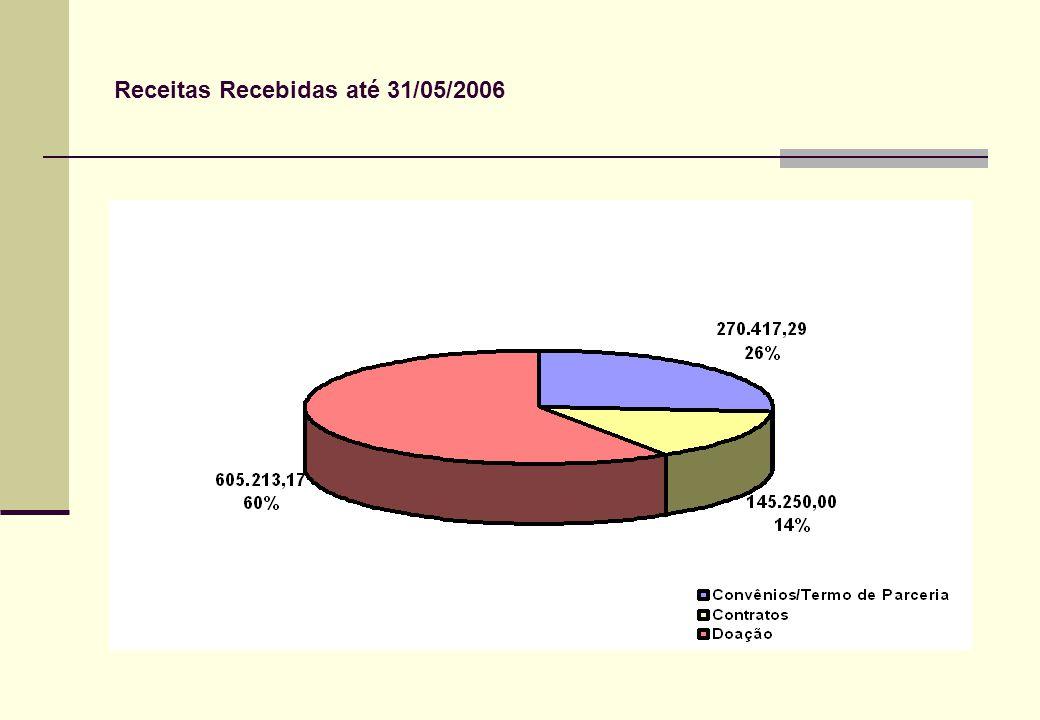 Receitas Recebidas até 31/05/2006